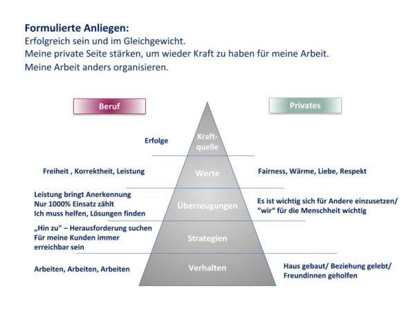 Schaubild Zusammenfassung Erstgespräch mit Andrea Brüske